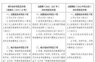2021年安徽高考加分政策调整及对照表