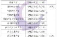 2021年江苏各高校寒假放假时间公布!