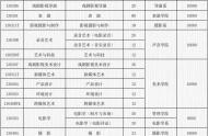 2021年北京电影学院艺术类专业招生计划
