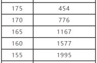 河南2021年舞蹈类专业一分一段表